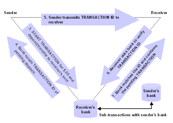 Steps 3 through 7 of the email transaction